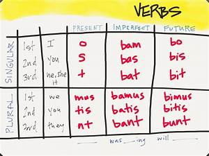 Conjugation Chart Latin Playing With Latin Verbs Family Style Schooling