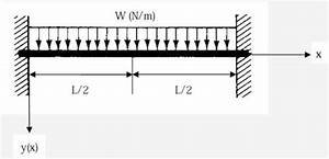 Beam With Two Fixed Ends  Under Linear Distributed Load