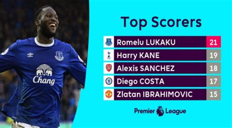 Who Would Lead The Race For Highest Goal Scorer In The