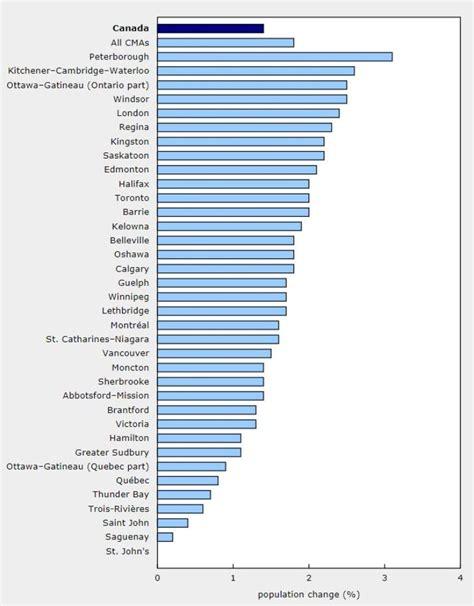 canada population growing fastest statistics census ontario ottawa waterloo windsor area peterborough urban kitchener stats areas metropolitan kept anymore aren
