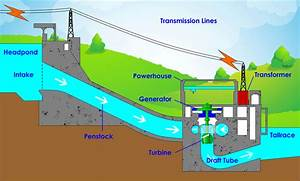 Hydroelectric Power  Site Selection