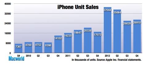 iphone sales fourth quarter revenue profit up for apple on iphone