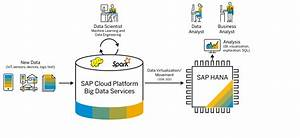 Simplifying Big Data With Sap Hana And Sap Cloud Platform Big Data Services