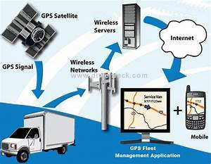 Pictures Commercial Vehicle Tracking Devices, - Daily ...