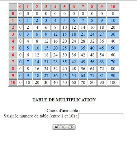 r 233 solu table de multiplication par c l 92 openclassrooms