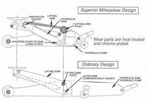 Walker Floor Jack Parts Diagram  Walker  Free Engine Image