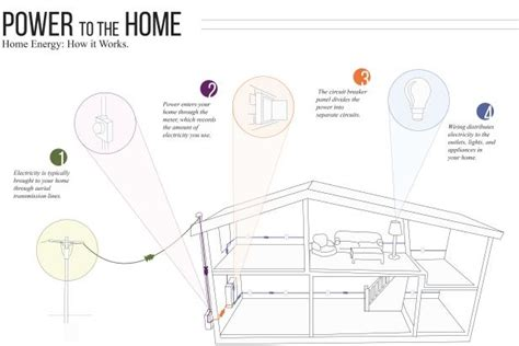 Get To Know Your Home's Electrical System