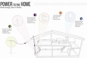 Get To Know Your Home U0026 39 S Electrical System