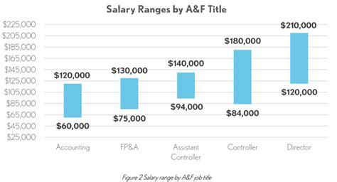 accounting finance salary jobs report winterwyman