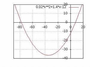 Steigung Berechnen Quadratische Funktion : parabeln textaufgabe 3 ~ Themetempest.com Abrechnung