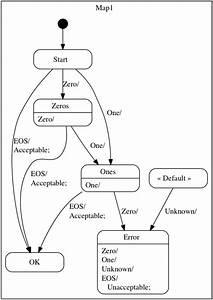 Smc - The State Machine Compiler
