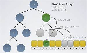 Heap, Datastructure, In, Pictures