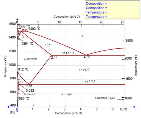 Eutectoid Phase Diagram by Solved Compute The Mass Fraction Of Eutectoid Ferrite In