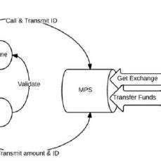 A transaction is basically a series of inputs and a series of outputs. (PDF) Bringing Bitcoin virtual currency to proximity points of sale
