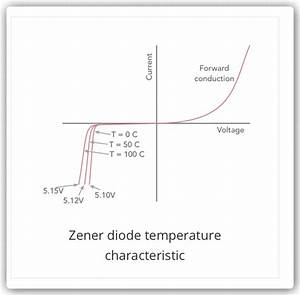 What Are The Characteristics Of A Zener Diode As A Voltage