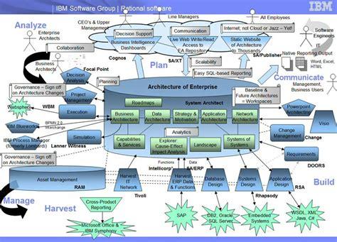 togaf images  pinterest enterprise