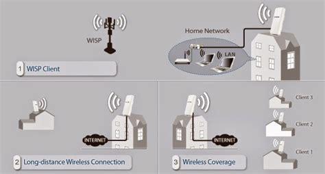 Mungkin ada perangkat jahil yang membobol akses wifi anda, tuh! Cara Nembak Wifi Dengan Tp Link Td W8151n - Carles Pen