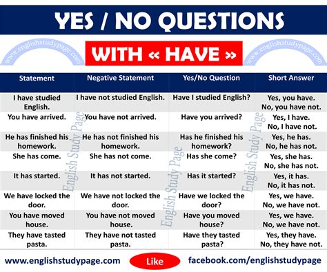 Yes No Questions With Have  English Study Page