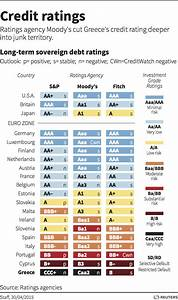 How does Greece's national credit rating stack up ...