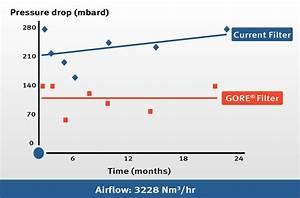 Gore U00ae Fermentation Air Filters For Industrial