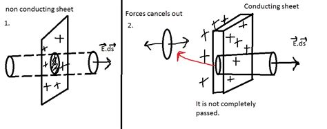 electrostatics electric field due   charged conductor physics stack exchange