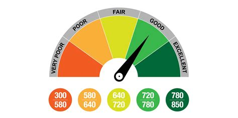 Whats a good credit card to have. What Makes a Good Credit Score? (And How to Improve Yours)