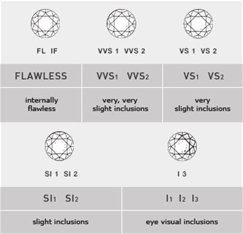 high quality diamond color clarity  diamond cut color  clarity chart neiltortorellacom