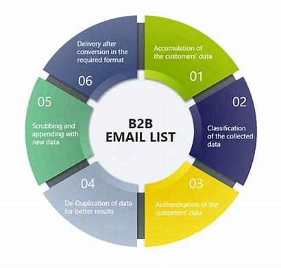 B2b Email Lists Services Leo Data Marketing