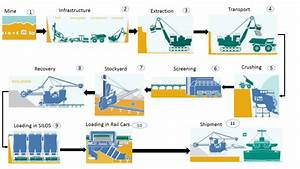 Mining Process And Sap Solution
