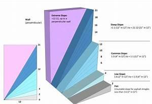 Roofstar Guarantee Standards For Asphalt Shingle Systems
