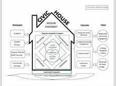 Civic House Social Justice Framework and Theory of