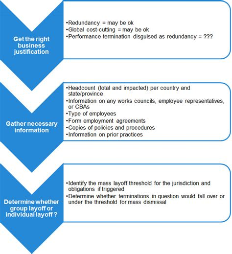 Global RIFs: A Checklist Approach | The Labor Dish