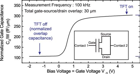 Typical Cv by Typical Width Normalized Capacitance Voltage C V