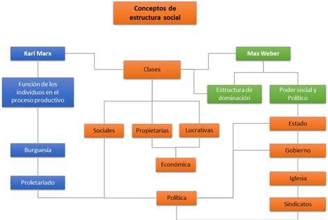 si鑒e social de materia de sociologia concepto de estructura social mapa conceptual