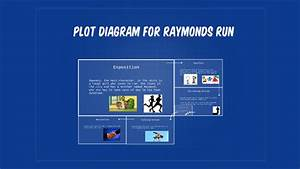 Plot Diagram For Raymonds Run By Rohan Jaison On Prezi