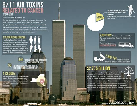 world trade center asbestos exposure health concerns