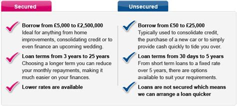 The Difference Between Secured And Unsecured Loans
