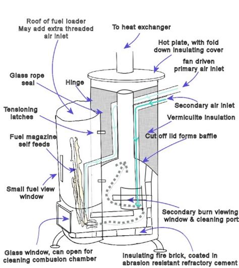 homemade wood burning stoves  heaters plans