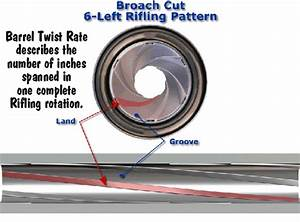 How To Determine Barrel Twist Rate Within Accurateshooter Com