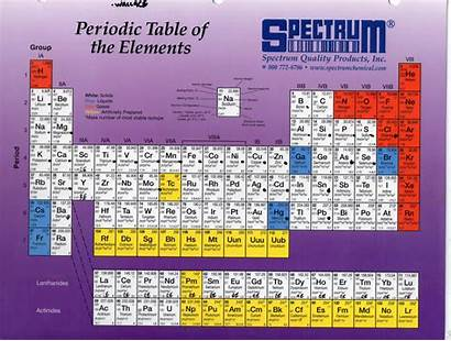 Poster Elements Science Chemistry Nature Atom Chemical