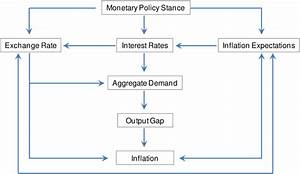 A Basic Diagram Of The Monetary Transmission Mechanism