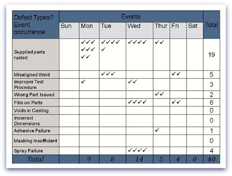 Quality Check Sheet Template by Check Sheets