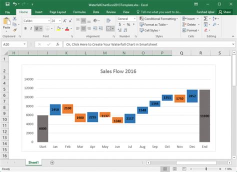 waterfall chart  excel  fppt