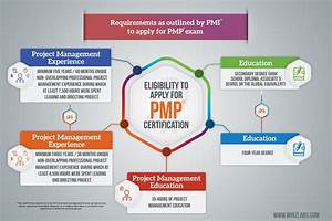 Ultimate Guide For Preparing Pmp U00ae Certification Exam  Don
