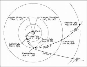 Voyager 1 and 2 flight paths | Michel Baudin's Blog