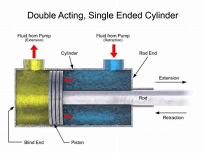 Training Materials Cylinder Acting Double Single Gifs