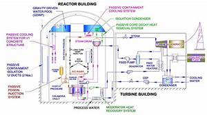 How To Design A Nuclear Power Reactor  The A  B  C  Ds