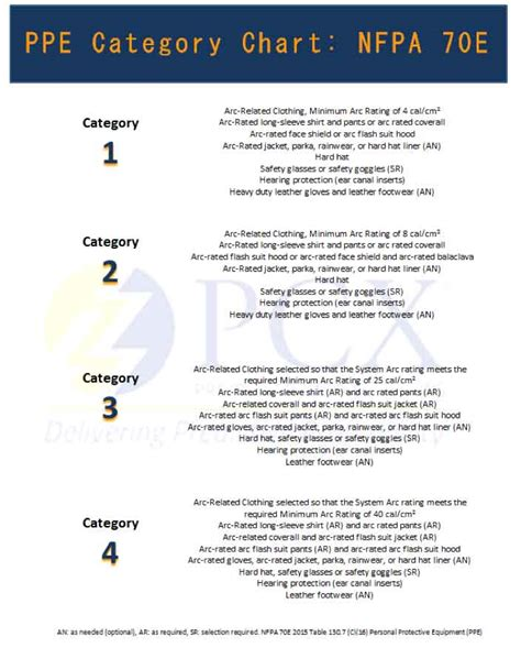 Arc Flash Ppe Requirements Chart