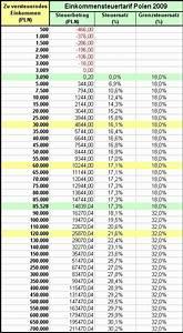 Zu Versteuerndes Einkommen Berechnen Tabelle : file einkommensteuertabelle pl wikimedia commons ~ Themetempest.com Abrechnung