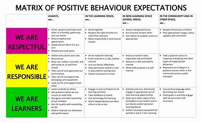 Student Behaviour Positive Behaviours Matrix Students Expectations